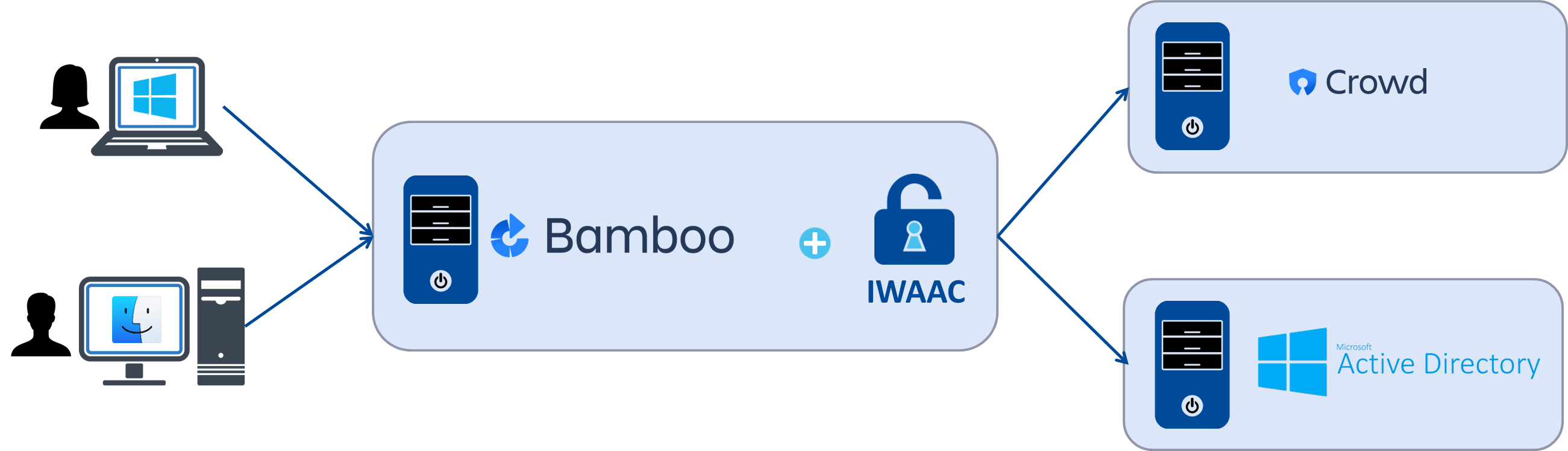 IWAAC for Bamboo Overview