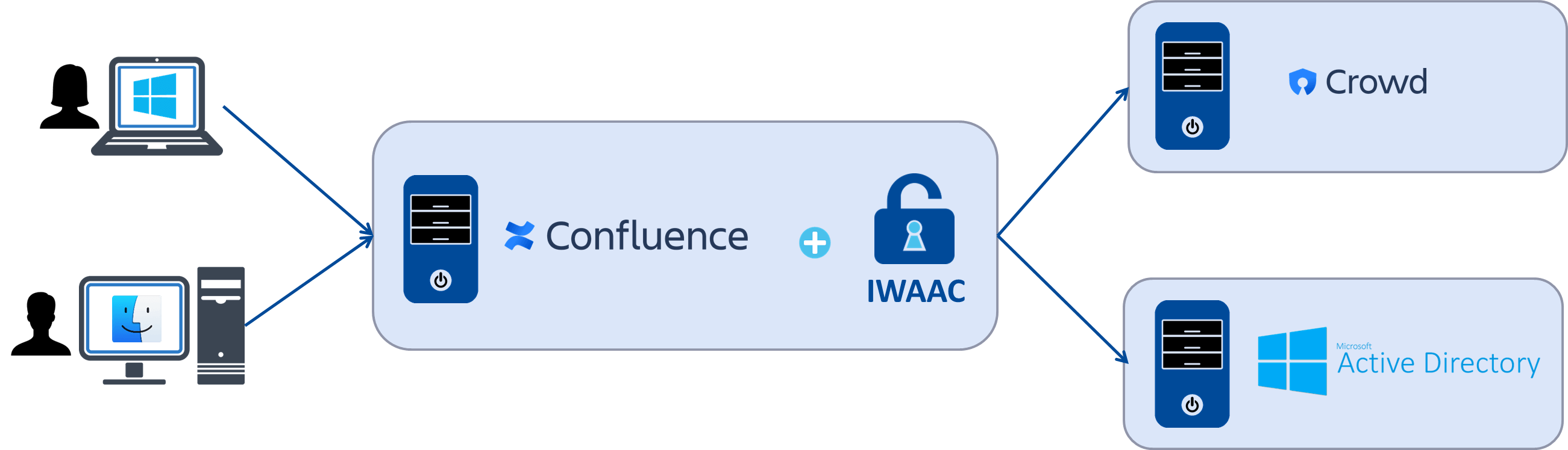 IWAAC Kerberos SSO Installation Guide for Confluence | Cleito