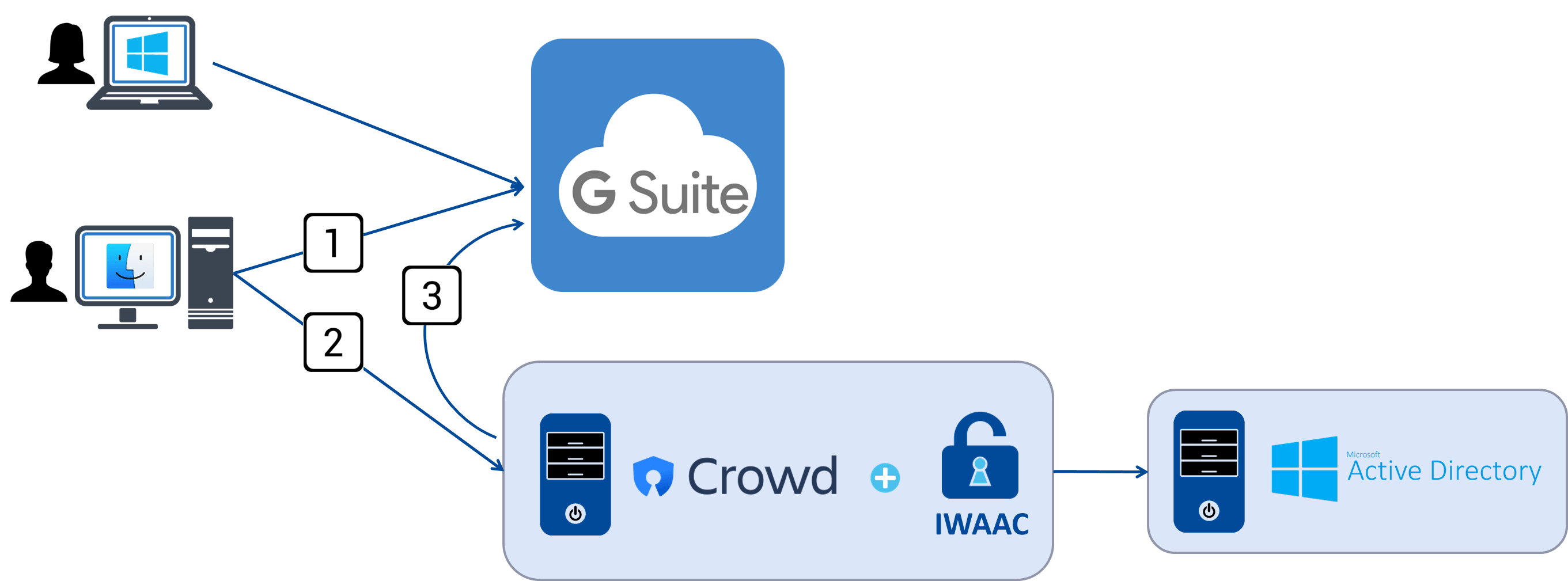 IWAAC for G Suite