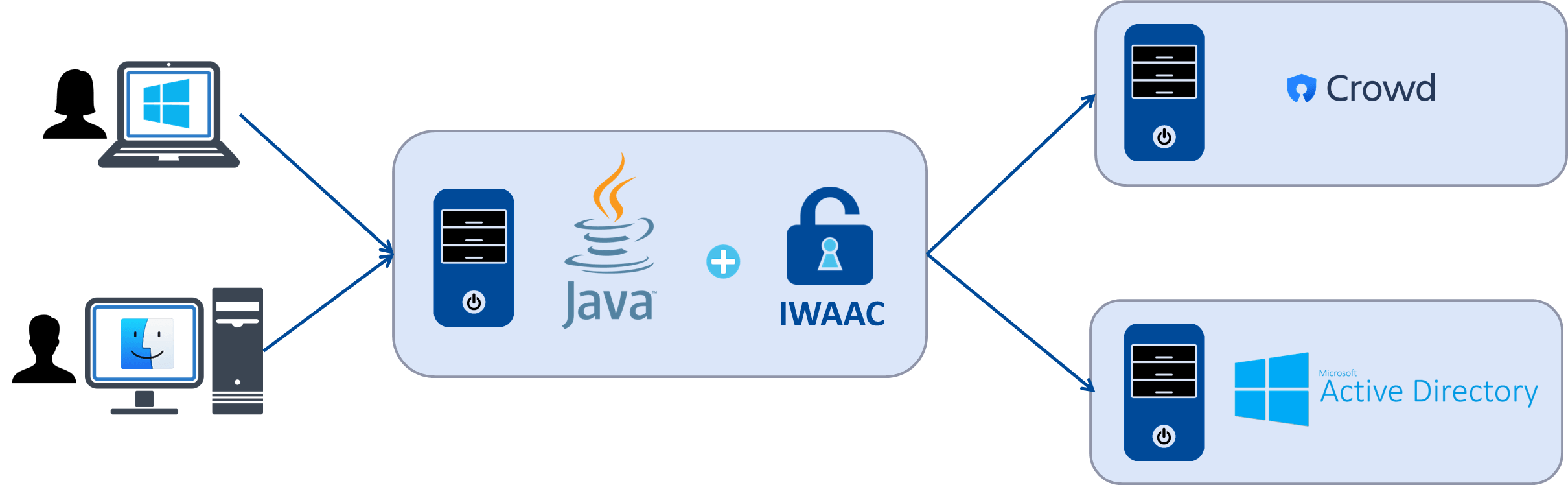 IWAAC for generic Java web applications Overview