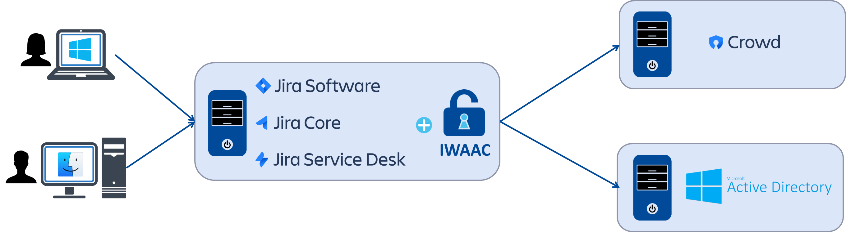 IWAAC Kerberos SSO Installation Guide for Jira | Cleito